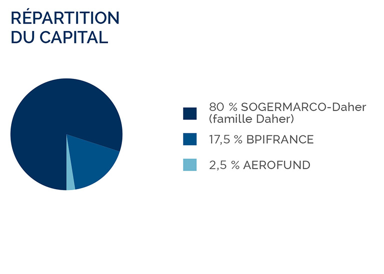repartition-du-capital-daher