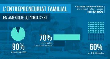 HEC Montréal : un premier MOOC sur les entreprises familiale