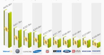[Focus] Les plus grandes entreprises familiales dans le monde (2013)