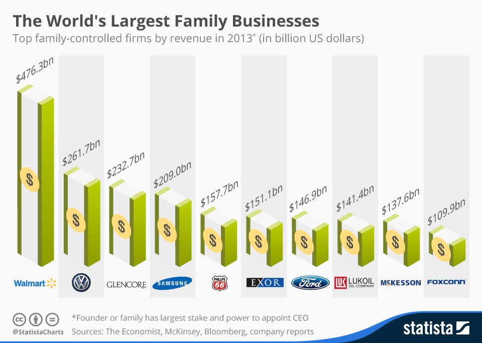 https://www-statista-com.revproxy.escpeurope.eu/chart/2911/family-businesses/